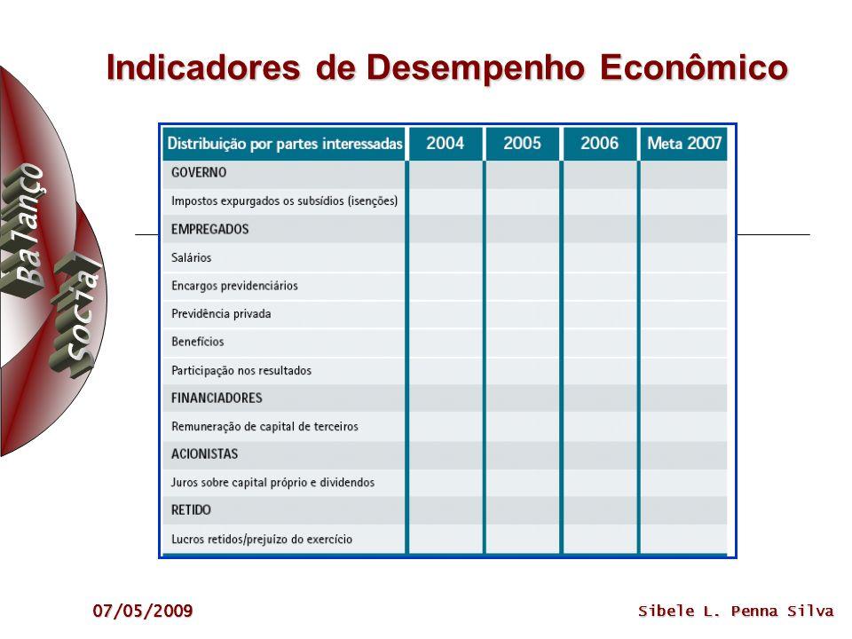 07/05/2009 Sibele L. Penna Silva Indicadores de Desempenho Econômico