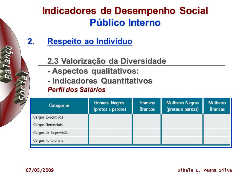 07/05/2009 Sibele L. Penna Silva Indicadores de Desempenho Social Público Interno 2.Respeito ao Indivíduo 2.3 Valorização da Diversidade - Aspectos qu