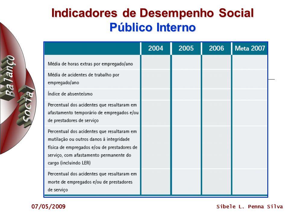 07/05/2009 Sibele L. Penna Silva Indicadores de Desempenho Social Público Interno