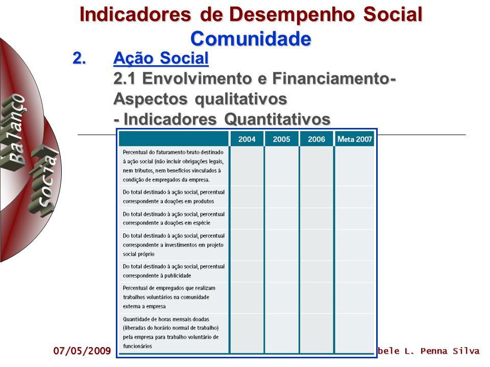 07/05/2009 Sibele L. Penna Silva Indicadores de Desempenho Social Comunidade 2. Ação Social 2.1 Envolvimento e Financiamento- Aspectos qualitativos -