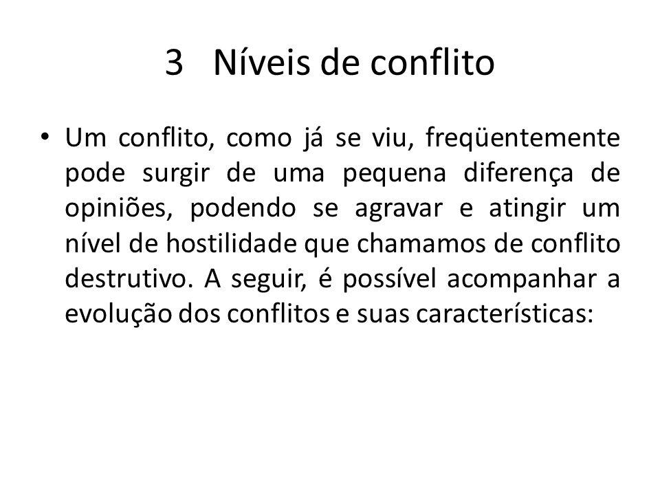 3 Níveis de conflito Um conflito, como já se viu, freqüentemente pode surgir de uma pequena diferença de opiniões, podendo se agravar e atingir um nív