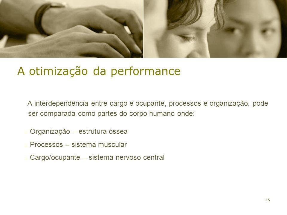 46 A otimização da performance A interdependência entre cargo e ocupante, processos e organização, pode ser comparada como partes do corpo humano onde