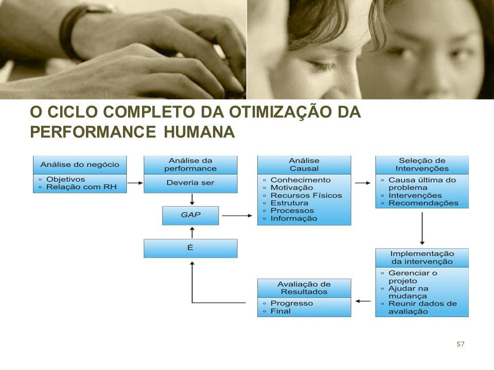 57 O CICLO COMPLETO DA OTIMIZAÇÃO DA PERFORMANCE HUMANA