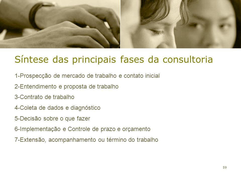 59 Síntese das principais fases da consultoria 1-Prospecção de mercado de trabalho e contato inicial 2-Entendimento e proposta de trabalho 3-Contrato