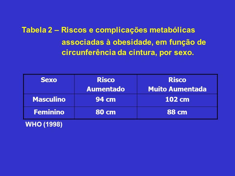 Tabela 2 – Riscos e complicações metabólicas associadas à obesidade, em função de circunferência da cintura, por sexo. WHO (1998) SexoRisco Aumentado