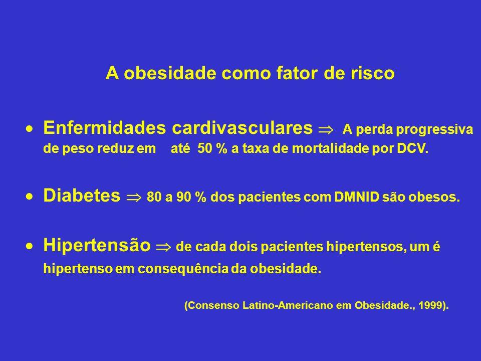 A obesidade como fator de risco Enfermidades cardivasculares A perda progressiva de peso reduz em até 50 % a taxa de mortalidade por DCV. Diabetes 80