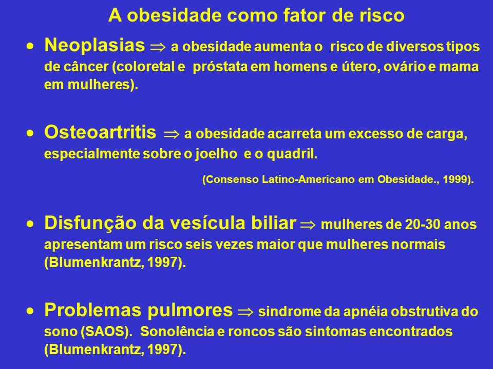 A obesidade como fator de risco Neoplasias a obesidade aumenta o risco de diversos tipos de câncer (coloretal e próstata em homens e útero, ovário e m