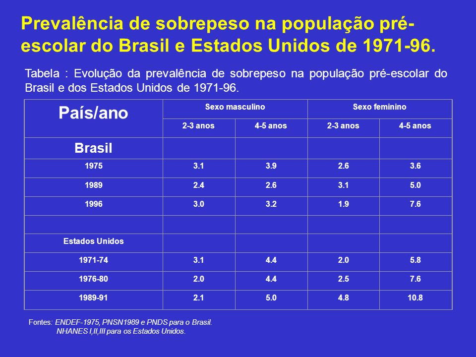 Prevalência de sobrepeso na população pré- escolar do Brasil e Estados Unidos de 1971-96. País/ano Sexo masculinoSexo feminino 2-3 anos4-5 anos2-3 ano
