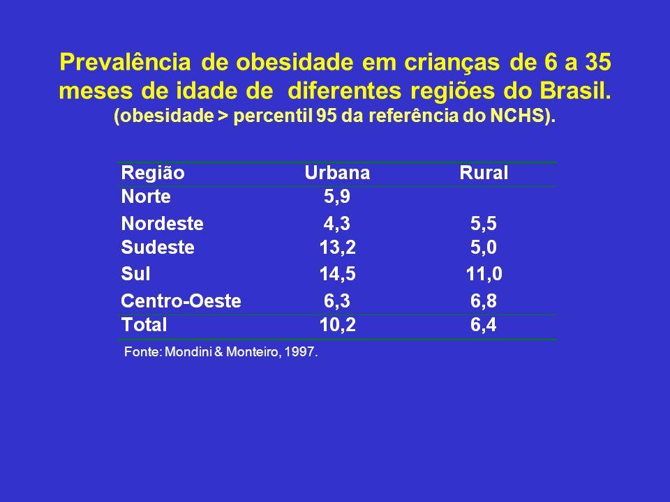 Prevalência de obesidade em crianças de 6 a 35 meses de idade de diferentes regiões do Brasil. (obesidade > percentil 95 da referência do NCHS). Fonte