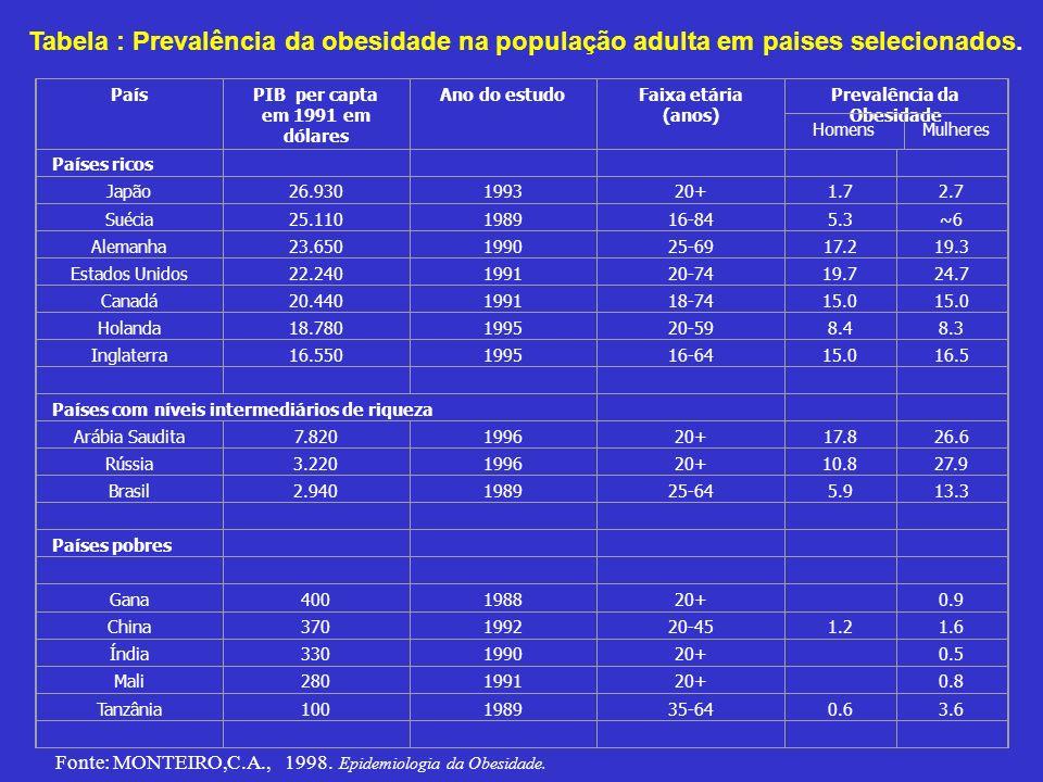 Tabela : Prevalência da obesidade na população adulta em paises selecionados. PaísPIB per capta em 1991 em dólares Ano do estudoFaixa etária (anos) Pr