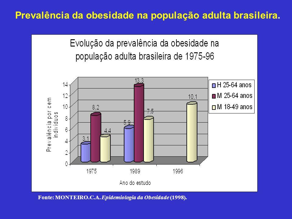 Prevalência da obesidade na população adulta brasileira. Fonte: Monteiro, C.A. Epidemiologia da obesidade. Fonte: MONTEIRO.C.A. Epidemiologia da Obesi
