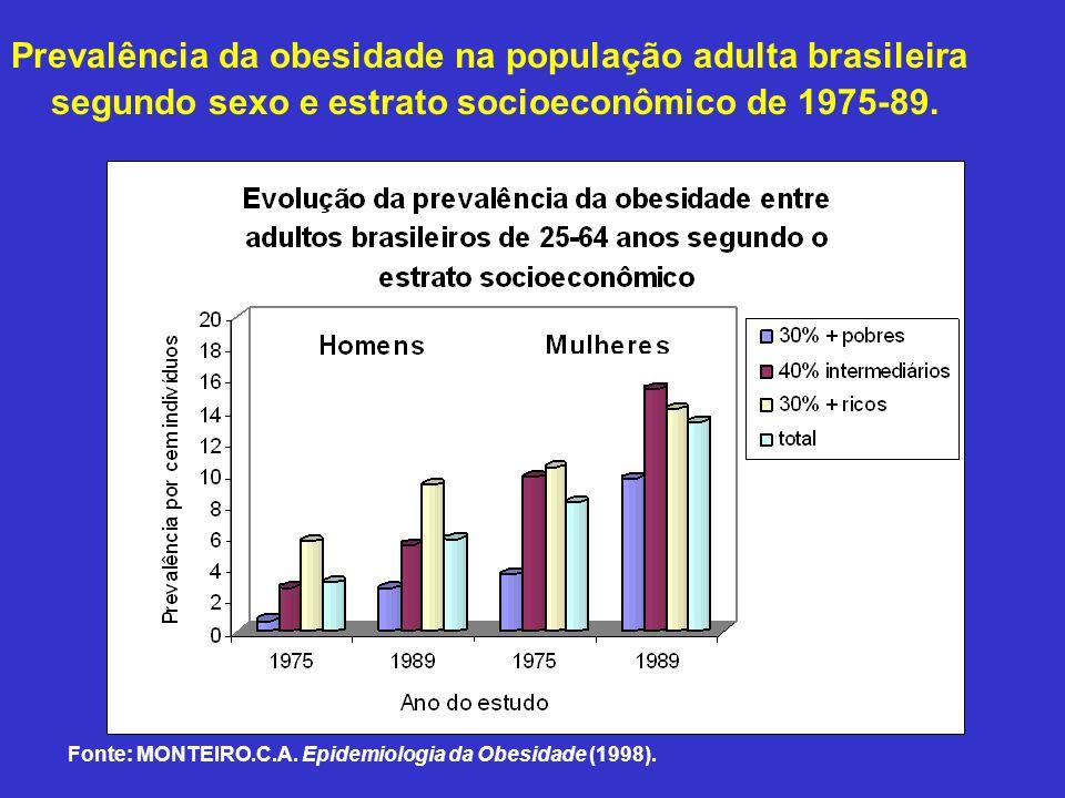 Prevalência da obesidade na população adulta brasileira segundo sexo e estrato socioeconômico de 1975-89. Fonte: Monteiro, C.A. Epidemiologia da obesi
