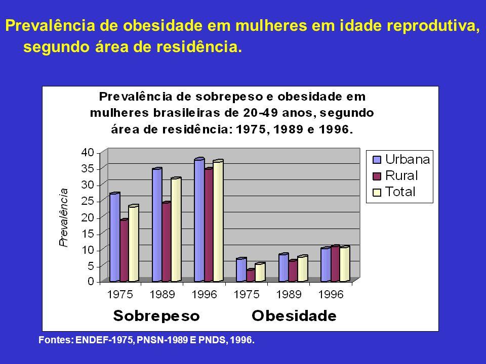 Prevalência de obesidade em mulheres em idade reprodutiva, segundo área de residência. Fonte: Monteiro, C.A. Epidemiologia da obesidade. Fontes: ENDEF