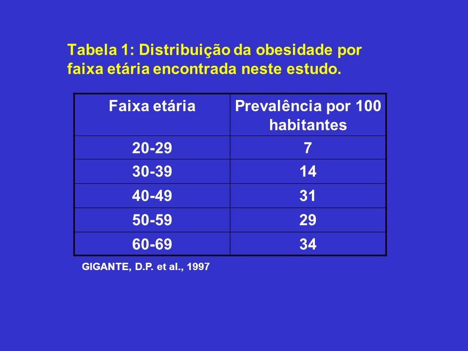 Tabela 1: Distribuição da obesidade por faixa etária encontrada neste estudo. Faixa etáriaPrevalência por 100 habitantes 20-297 30-3914 40-4931 50-592