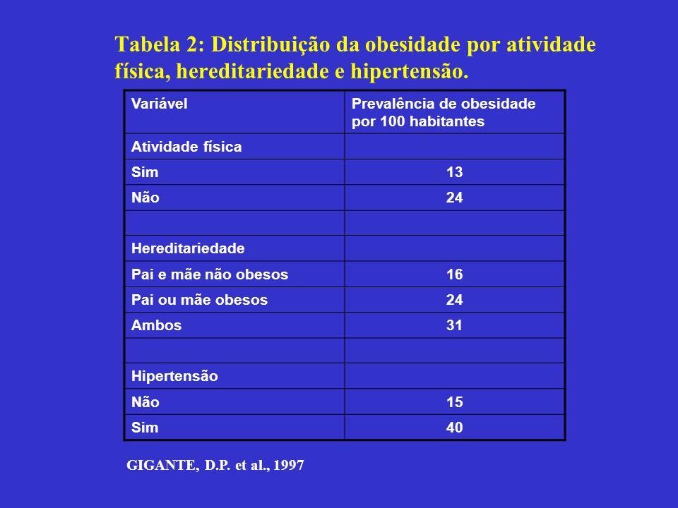 Tabela 2: Distribuição da obesidade por atividade física, hereditariedade e hipertensão. GIGANTE, D.P. et al., 1997 VariávelPrevalência de obesidade p
