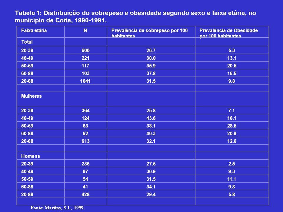 Tabela 1: Distribuição do sobrepeso e obesidade segundo sexo e faixa etária, no município de Cotia, 1990-1991. Faixa etáriaNPrevalência de sobrepeso p