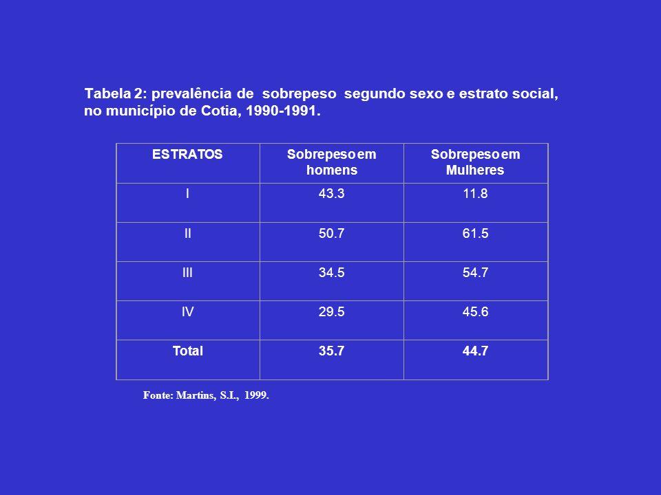 Tabela 2: prevalência de sobrepeso segundo sexo e estrato social, no município de Cotia, 1990-1991. Fonte: Martins, S.I., 1999. ESTRATOSSobrepeso em h