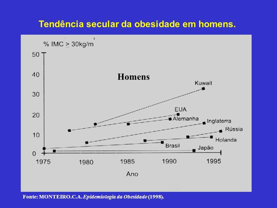 Tendência secular da obesidade em homens. Fonte: Monteiro, C.A. Epidemiologia da obesidade. Homens Fonte: MONTEIRO.C.A. Epidemiologia da Obesidade (19