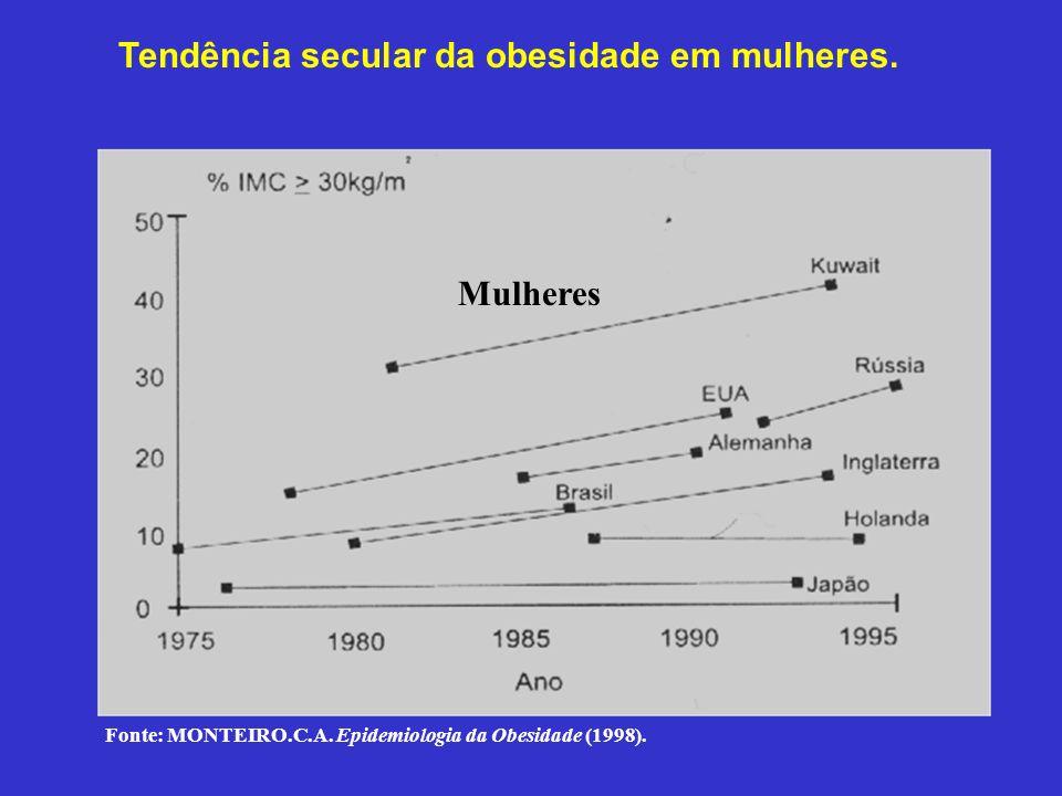 Tendência secular da obesidade em mulheres. Fonte: Monteiro, C.A. Epidemiologia da obesidade. Mulheres Fonte: MONTEIRO.C.A. Epidemiologia da Obesidade