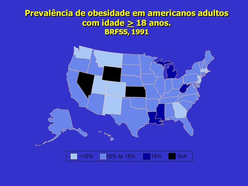 Prevalência de obesidade em americanos adultos com idade > 18 anos. BRFSS, 1991 15%N/A