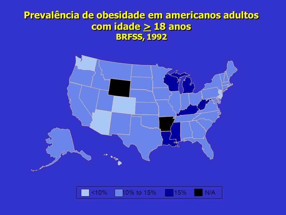 Prevalência de obesidade em americanos adultos com idade > 18 anos BRFSS, 1992 15%N/A