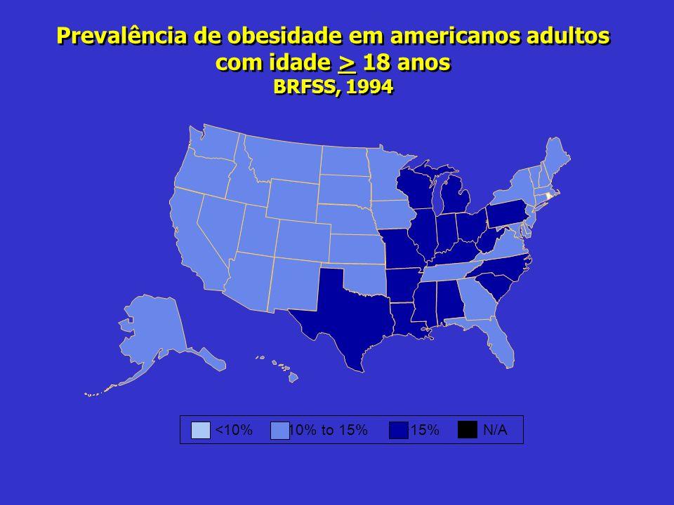 Prevalência de obesidade em americanos adultos com idade > 18 anos BRFSS, 1994 15%N/A
