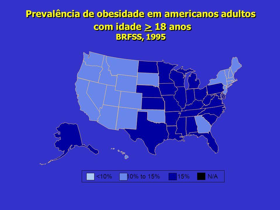 Prevalência de obesidade em americanos adultos com idade > 18 anos BRFSS, 1995 Prevalência de obesidade em americanos adultos com idade > 18 anos BRFS