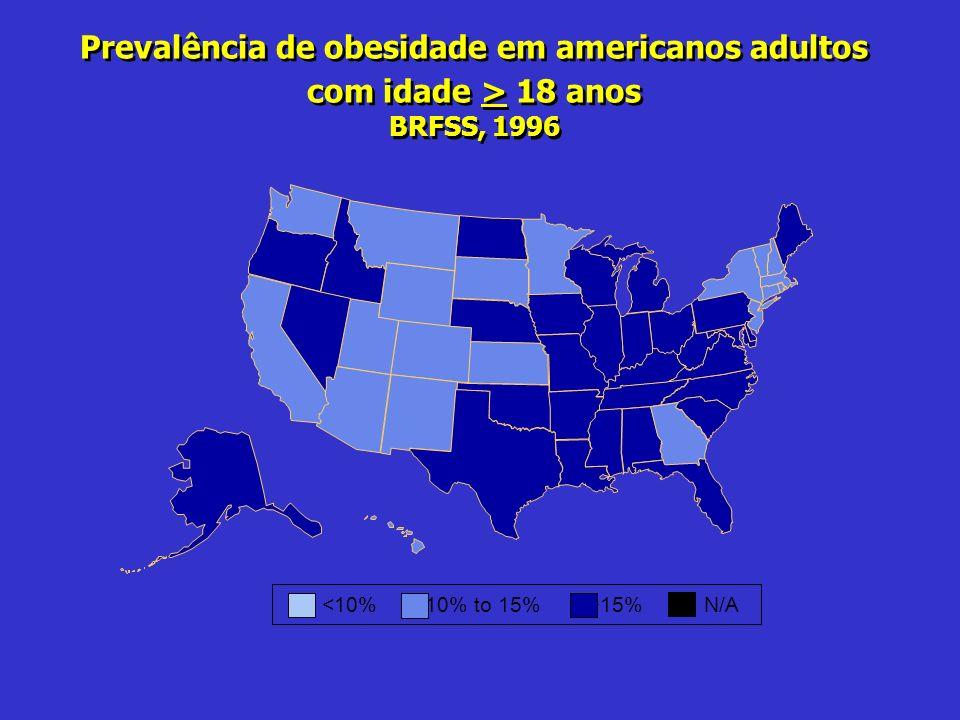 Prevalência de obesidade em americanos adultos com idade > 18 anos BRFSS, 1996 15%N/A