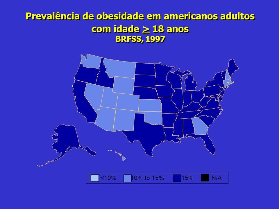 Prevalência de obesidade em americanos adultos com idade > 18 anos BRFSS, 1997 15%N/A