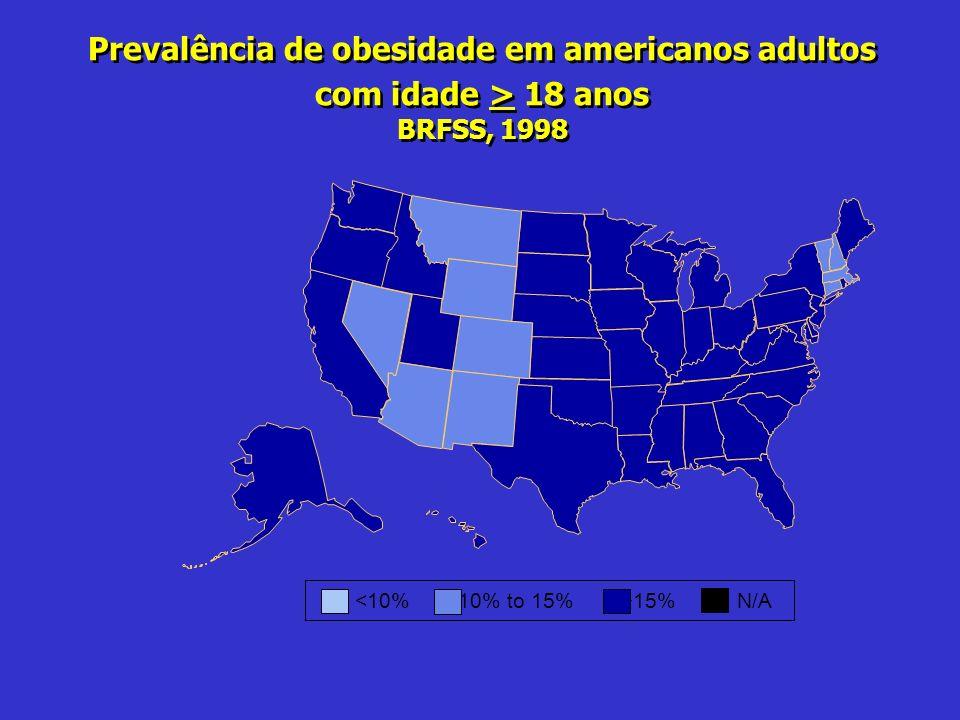 Prevalência de obesidade em americanos adultos com idade > 18 anos BRFSS, 1998 15%N/A