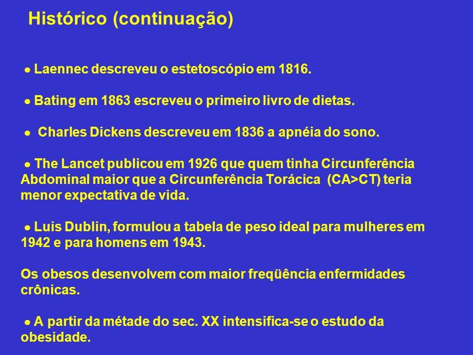 Histórico (continuação) Laennec descreveu o estetoscópio em 1816. Bating em 1863 escreveu o primeiro livro de dietas. Charles Dickens descreveu em 183