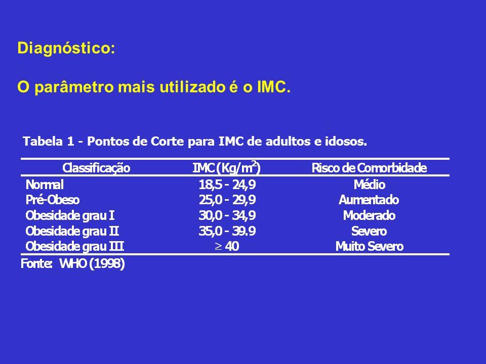 Diagnóstico: O parâmetro mais utilizado é o IMC. Tabela 1 - Pontos de Corte para IMC de adultos e idosos.