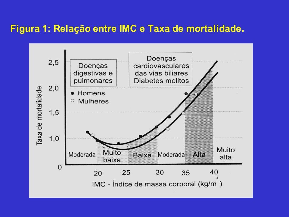 Tabela 2 - Classificação de sobrepeso e obesidade para adolescentes pelo IMC.