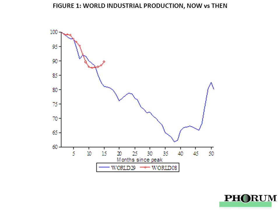 FIGURE 1: WORLD INDUSTRIAL PRODUCTION, NOW vs THEN