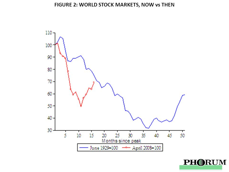 FIGURE 2: WORLD STOCK MARKETS, NOW vs THEN