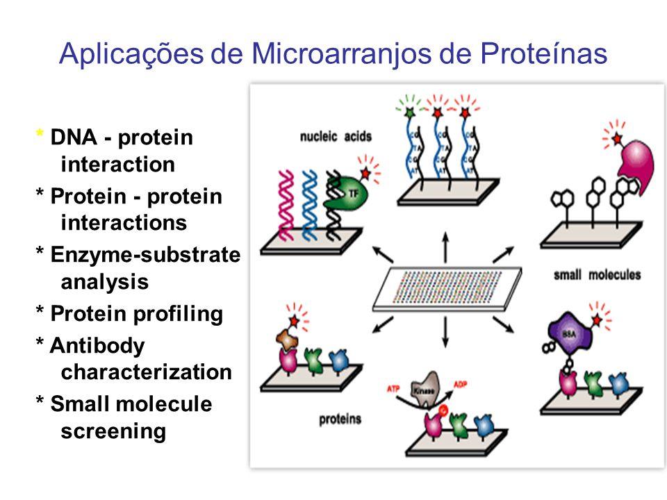 Aplicações de Microarranjos de Proteínas * DNA - protein interaction * Protein - protein interactions * Enzyme-substrate analysis * Protein profiling