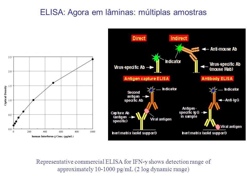 ELISA: Agora em lâminas: múltiplas amostras Representative commercial ELISA for IFN- shows detection range of approximately 10-1000 pg/mL (2 log dynam