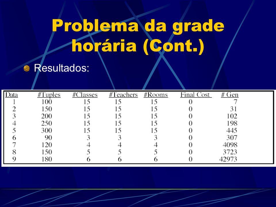 Problema da grade horária (Cont.) Resultados: