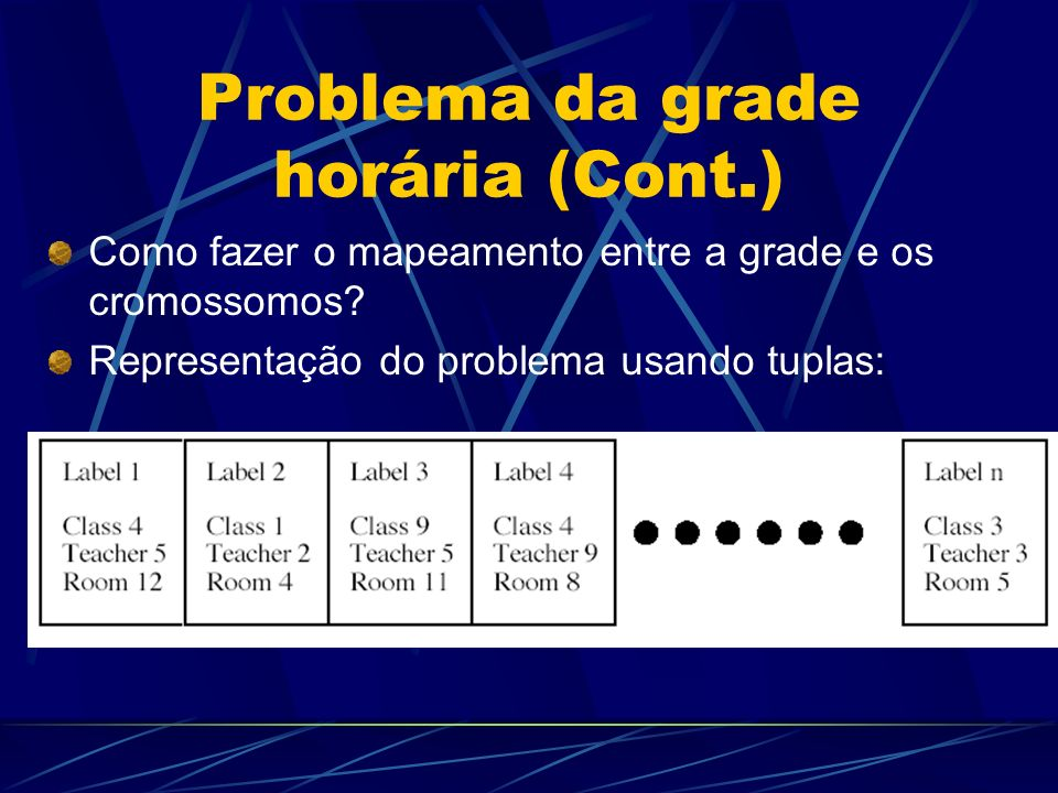 Problema da grade horária (Cont.) Como fazer o mapeamento entre a grade e os cromossomos.