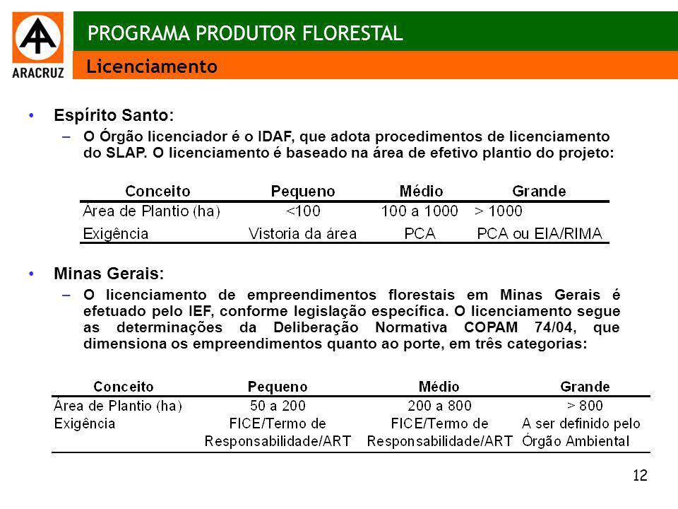 12 Aspectos econômicos Espírito Santo: –O Órgão licenciador é o IDAF, que adota procedimentos de licenciamento do SLAP. O licenciamento é baseado na á