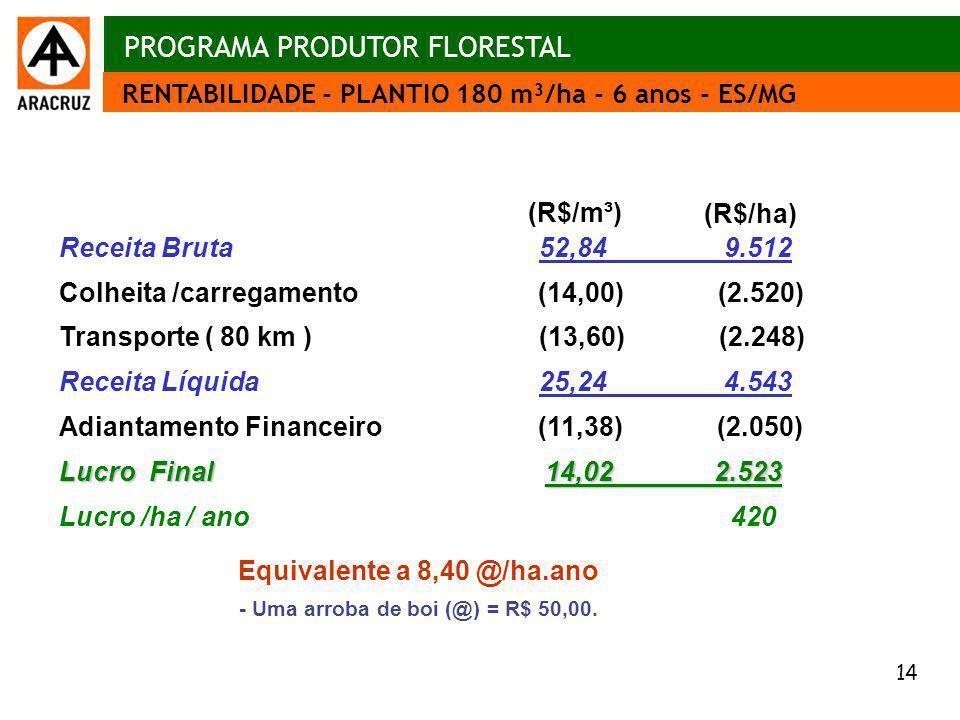 14 Aspectos econômicos RENTABILIDADE - PLANTIO 180 m³/ha - 6 anos - ES/MG PROGRAMA PRODUTOR FLORESTAL Receita Bruta 52,84 9.512 Colheita /carregamento