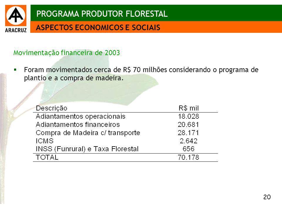 20 Aspectos econômicos ASPECTOS ECONOMICOS E SOCIAIS PROGRAMA PRODUTOR FLORESTAL Movimentação financeira de 2003 Foram movimentados cerca de R$ 70 mil