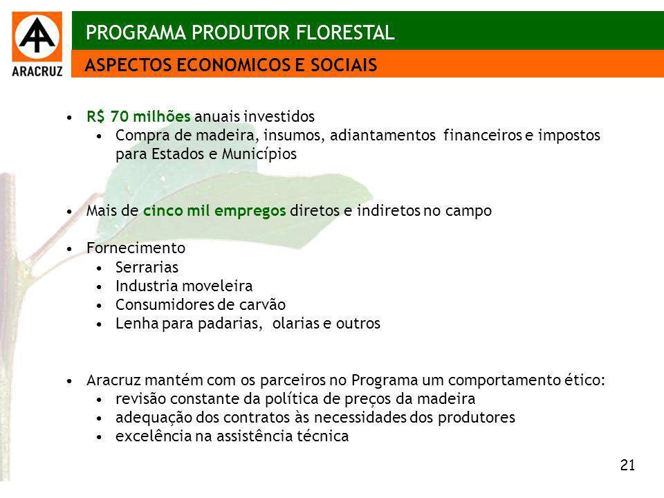 21 Aspectos econômicos R$ 70 milhões anuais investidos Compra de madeira, insumos, adiantamentos financeiros e impostos para Estados e Municípios Mais