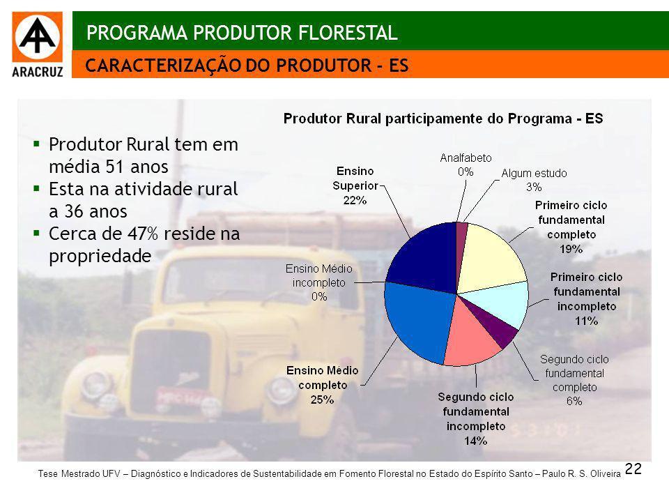 22 Aspectos econômicos CARACTERIZAÇÃO DO PRODUTOR - ES PROGRAMA PRODUTOR FLORESTAL Produtor Rural tem em média 51 anos Esta na atividade rural a 36 an