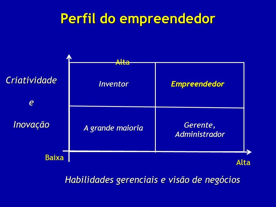 Perfil do empreendedor Alta InventorEmpreendedor A grande maioria Gerente,Administrador Baixa Alta Habilidades gerenciais e visão de negócios Criativi