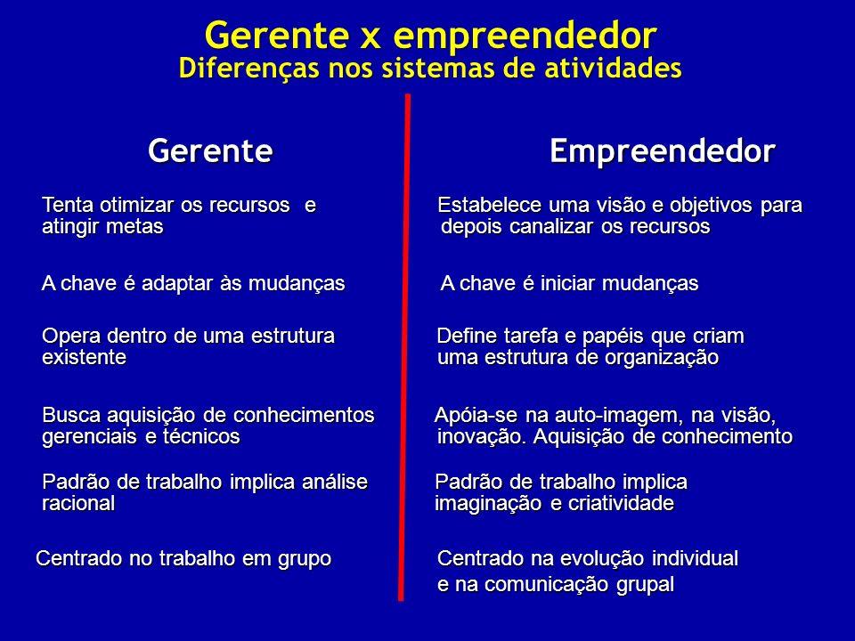 Gerente x empreendedor Diferenças nos sistemas de atividades Gerente Empreendedor Tenta otimizar os recursos e Estabelece uma visão e objetivos para a