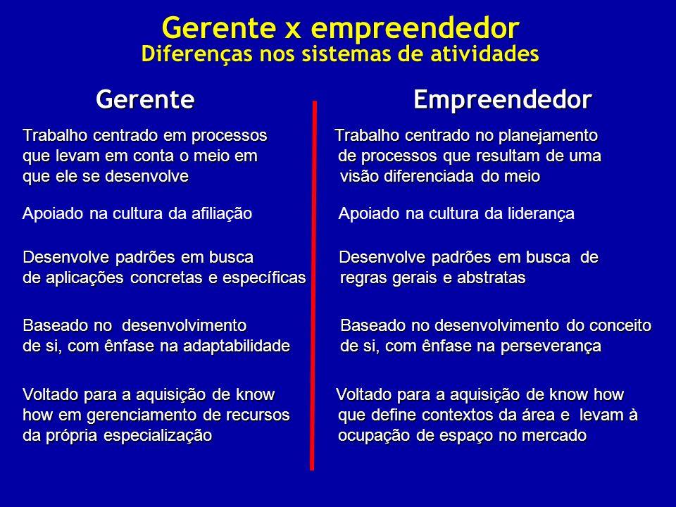 Gerente x empreendedor Diferenças nos sistemas de atividades Gerente Empreendedor Trabalho centrado em processos Trabalho centrado no planejamento que