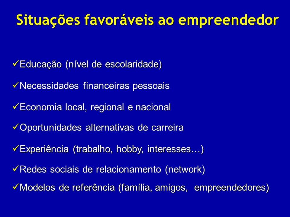 Situações favoráveis ao empreendedor Educação (nível de escolaridade) Educação (nível de escolaridade) Modelos de referência (família, amigos, empreen