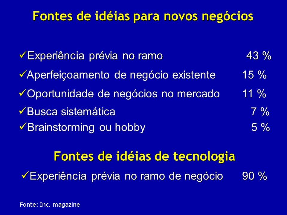 Fontes de idéias para novos negócios Experiência prévia no ramo 43 % Experiência prévia no ramo 43 % Fonte: Inc. magazine Fontes de idéias de tecnolog