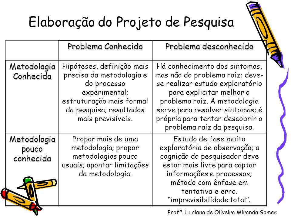 Profª. Luciana de Oliveira Miranda Gomes Elaboração do Projeto de Pesquisa Problema Conhecido Problema desconhecido Metodologia Conhecida Hipóteses, d